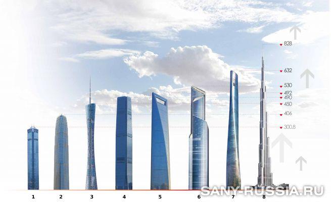 Высотные здания, построенные с помощью стационарных бетононасосов SANY