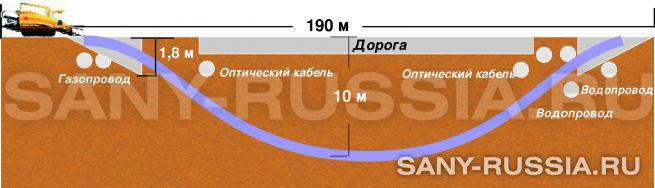 Глубинная диаграмма горизонтального бурения