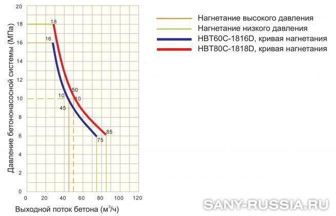 График производительности стационарного бетононасоса SANY HBT80C-1818D