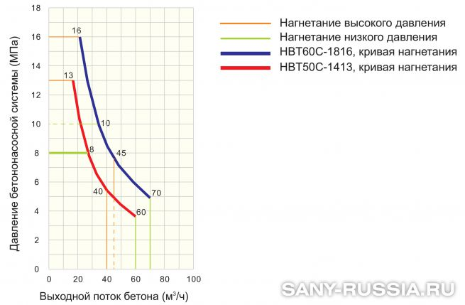 График производительности стационарного бетононасоса SANY HBT50C-1413