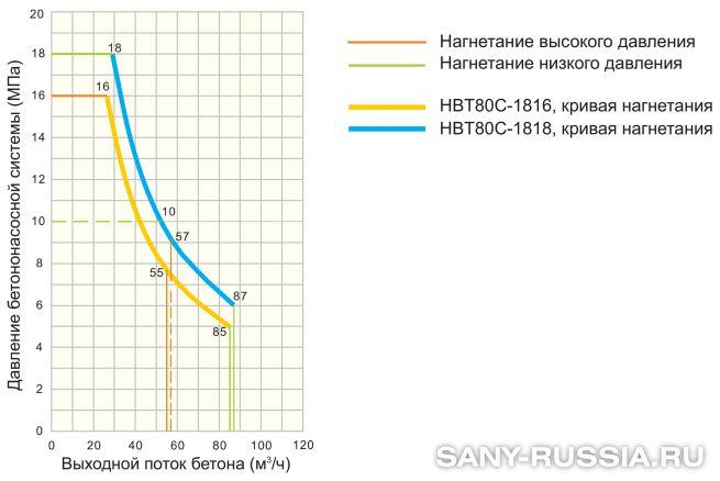 График производительности стационарного бетононасоса SANY HBT80C-1818