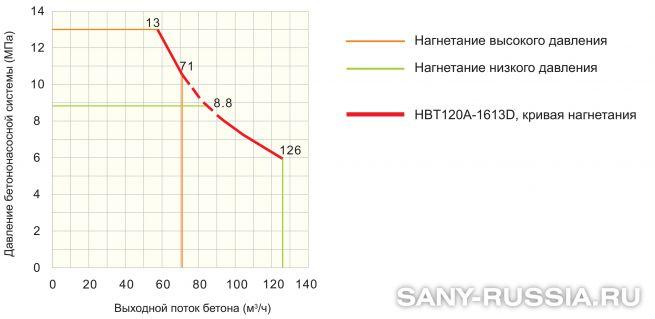 График производительности стационарного бетононасоса SANY HBT120A-1613D