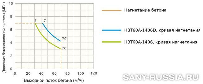 График производительности стационарного бетононасоса SANY HBT60A-1406D