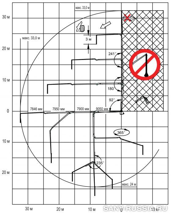 Рабочий диапазон бетонораспределительной стрелы SANY HG33