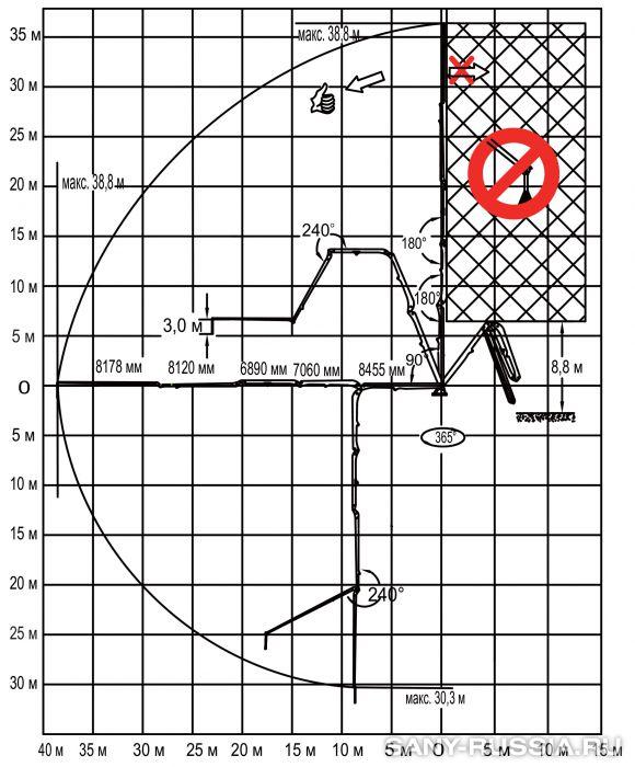Рабочий диапазон бетонораспределительной стрелы SANY HG39, монтируемой в шахте лифта