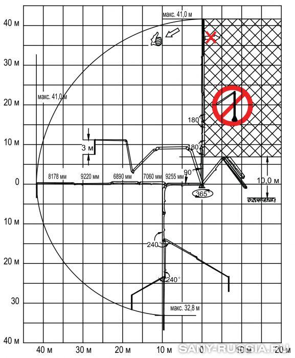 Рабочий диапазон бетонораспределительной стрелы SANY HGT41, монтируемой на башне