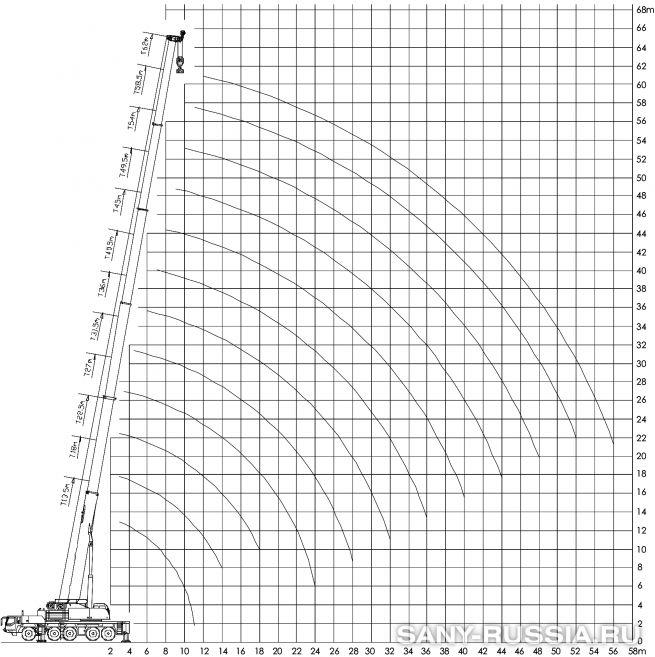 Рабочий диапазон автокрана SANY SAC2200