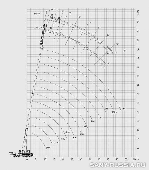 Рабочий диапазон автокрана SANY STC1000C