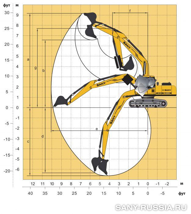 Рабочий диапазон экскаватора SANY SY205C