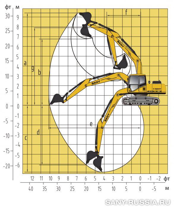 Рабочий диапазон экскаватора SANY SY235C