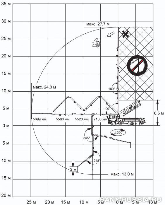 Рабочий диапазон автобетононасоса SANY SYG5230THB-28