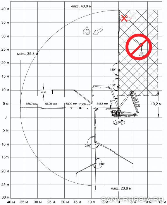 Рабочий диапазон автобетононасоса SANY SYG5310THB-40