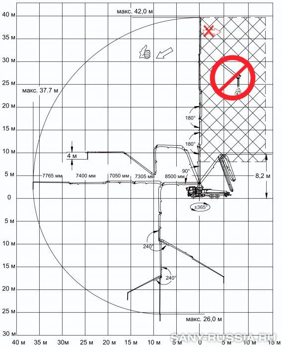 Рабочий диапазон автобетононасоса SANY SYG5320THB-42
