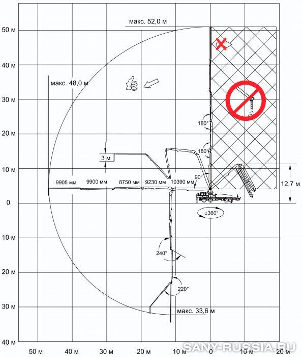 Рабочий диапазон автобетононасоса SANY SYG5418THB-52
