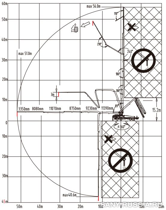 Рабочий диапазон автобетононасоса SANY SYG5418THB-56-HP