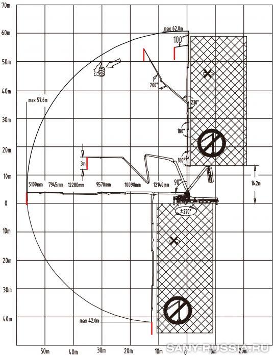 Рабочий диапазон автобетононасоса SANY SYG5530THB-62-HP